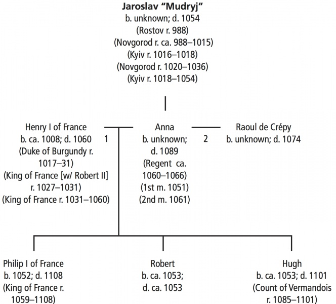 "Yaroslav Mydryi's (the Wise) Genealogic Tree. Source: Christian Raffensperger, ""Ties of Kinship: Genealogy and Dynastic Marriage in Kyivan Rus'."""
